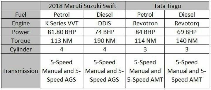 2018 Maruti Suzuki Swift Vs Tata Tiago Engine Specifications