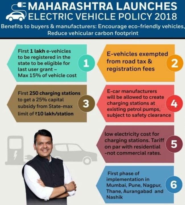 Maharashtra Government Promotes Use Of Electric Vehicles