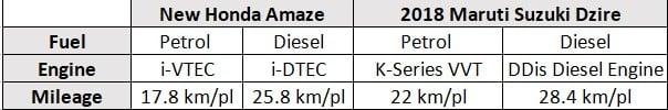 Honda Amaze vs 2018 Maruti Suzuki Dzire