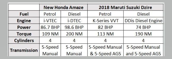 Honda Amaze vs Maruti Dzire spec comparison