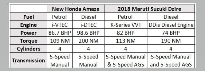 Honda Amaze vs Maruti Dzire spec comparison