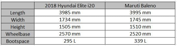 2018 Hyundai Elite i20 Vs Maruti Baleno Dimensions Profile