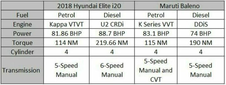 2018 Hyundai Elite i20 Vs Maruti Baleno Engine Specifications Profile