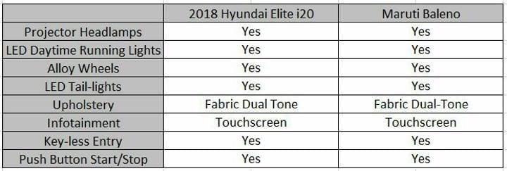 2018 Hyundai Elite i20 Vs Maruti Baleno Features Profile