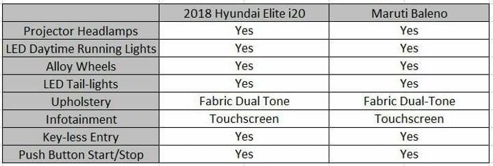 2018 Hyundai Elite i20 Vs Maruti Baleno Features Profile