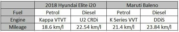 2018 Hyundai Elite i20 Vs Maruti Baleno Mileage Profile