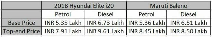 2018 Hyundai Elite i20 Vs Maruti Baleno Price Profile