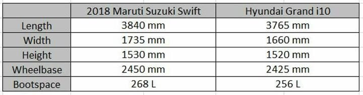 2018 Maruti Suzuki Swift Vs Hyundai Grand i10 Dimensions Sheet