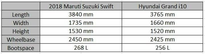2018 Maruti Suzuki Swift Vs Hyundai Grand i10 Dimensions Sheet