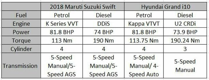 2018 Maruti Suzuki Swift Vs Hyundai Grand i10 Engine Specifications S