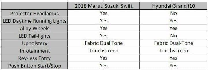 2018 Maruti Suzuki Swift Vs Hyundai Grand i10 Features Sheet