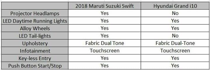 2018 Maruti Suzuki Swift Vs Hyundai Grand i10 Features Sheet