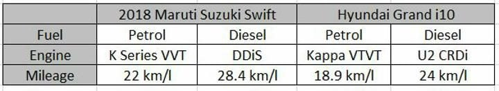 2018 Maruti Suzuki Swift Vs Hyundai Grand i10 Mileage Sheet
