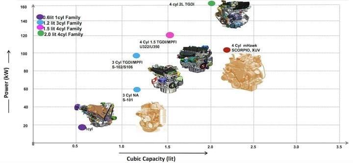 mahindra petrol engines