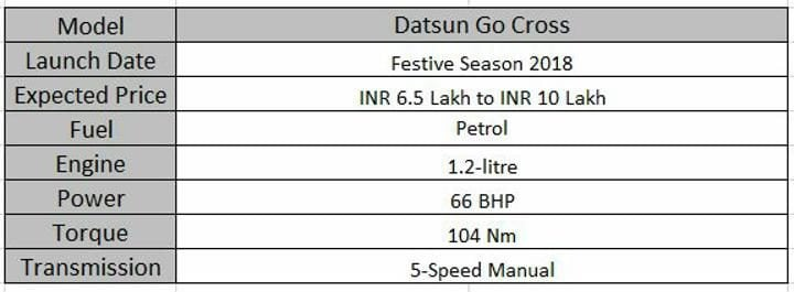 Upcoming 7 Seater Cars In India Datsun Go-Cross Spec Sheet