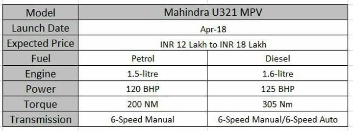 Upcoming 7 Seater Cars In India Mahindra U321 MPV Spec Sheet
