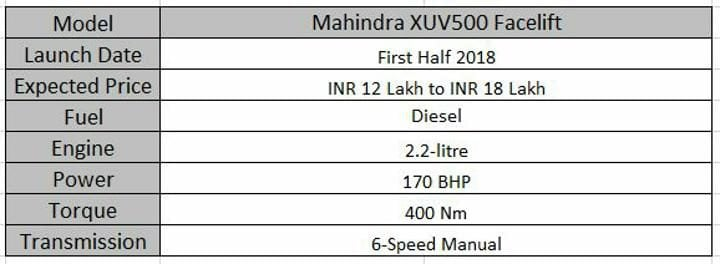 Upcoming 7 Seater Cars In India Mahindra XUV500 Facelift Spec Sheet
