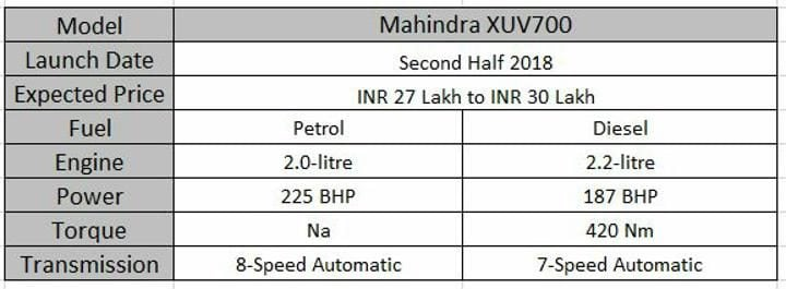 Upcoming 7 Seater Cars In India Mahindra XUV700 Spec Sheet