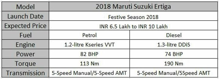 Upcoming 7 Seater Cars In India Maruti Ertiga Spec Sheet