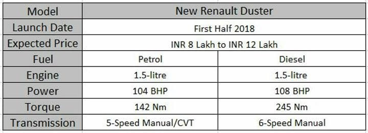 Upcoming 7 Seater Cars In India New Renault Duster Spec Sheet