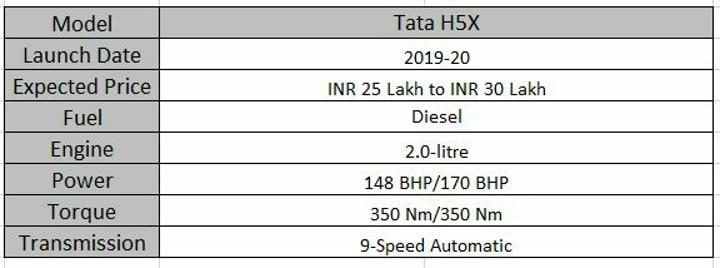 Upcoming 7 Seater Cars In India Tata H5X Spec Sheet