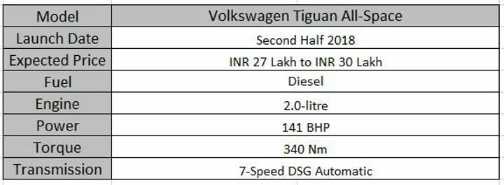 Upcoming 7 Seater Cars In India Volkswagen Tiguan All-Space Spec Sheet