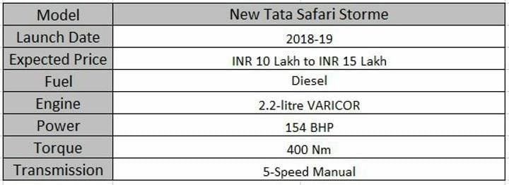 Upcoming Tata Cars In India New Storme Specs Sheet