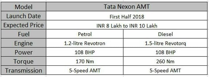 Upcoming Tata Cars In India Nexon AMT Specs Sheet