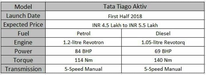 Upcoming Tata Cars In India Tiago Aktiv Specs Sheet