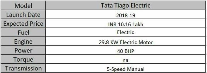 Upcoming Tata Cars In India Tiago Electric Specs Sheet