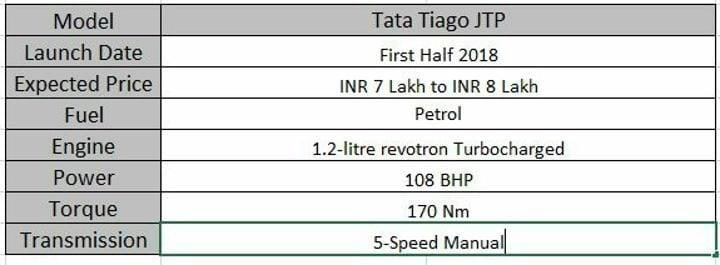 Upcoming Tata Cars In India Tiago JTP Specs Sheet
