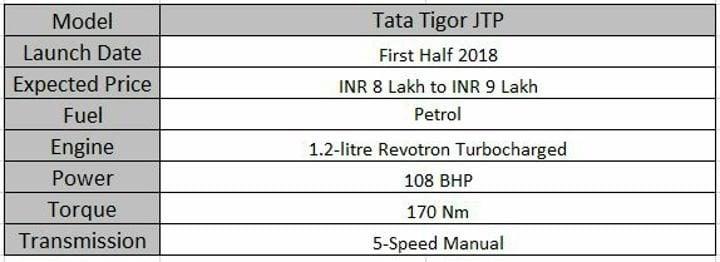 Upcoming Tata Cars In India Tigor JTP Specs Sheet