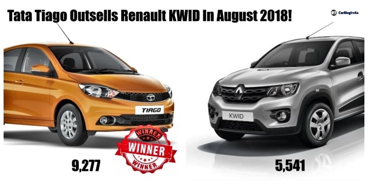 Tata Tiago Outsells Renault KWID In August 2018