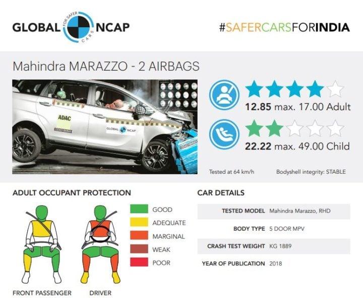 mahndra marazzo crash test result image