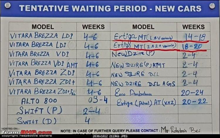 maruti ertiga waiting period image