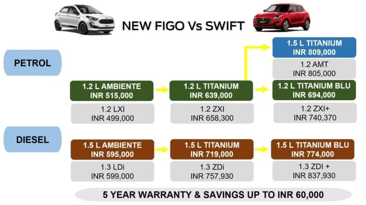 ford figo price comparison image