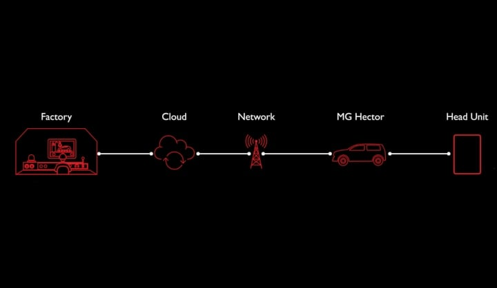 mg hector ota image