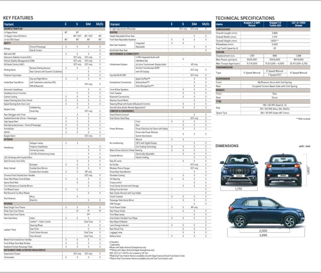 Hyundai Venue Trim-Wise Feature Details