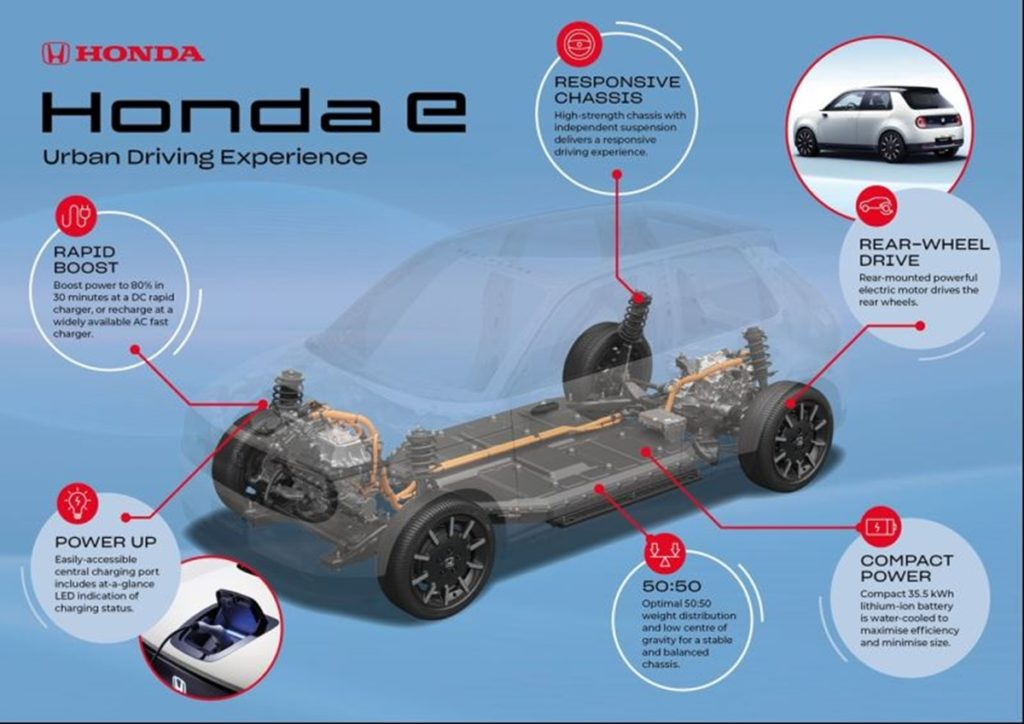 Honda e technical features