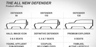 New Land Rover Defender Dimensions image