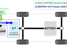 Hyundai ASC transmission