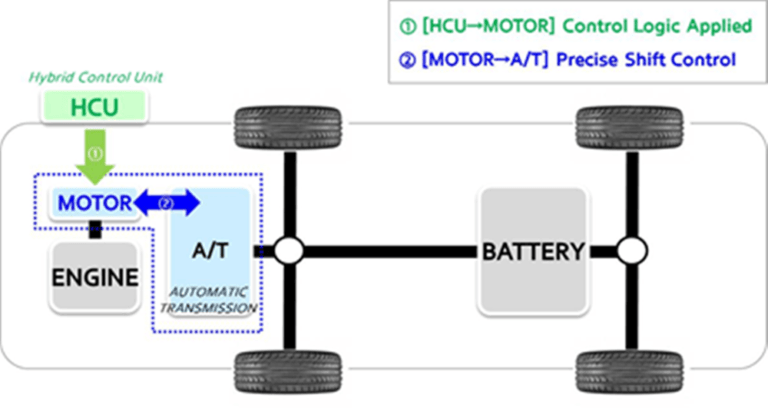 Hyundai Debuts new Active Shift Control (ASC) Transmission for Hybrids