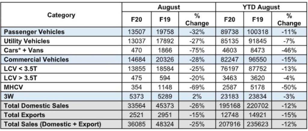 Mahindra sales report image