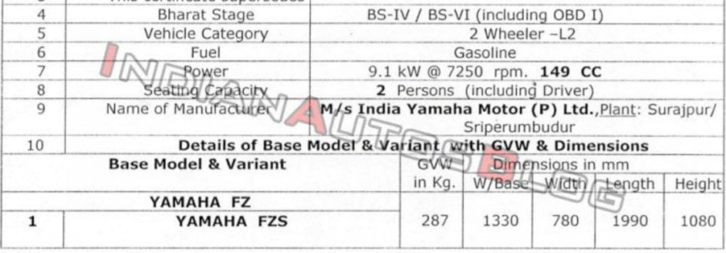 Leaked document shows specifications of the BS-VI Yamaha FZ and FZ-S