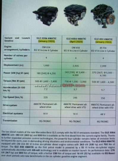 Leaked document shows the engines that Mercedes-Benz will offer in the GLE in India.