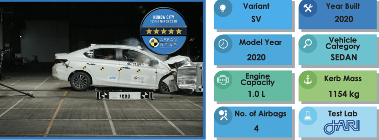 2020 Honda City Scores 5-Star Safety Rating In Crash Tests