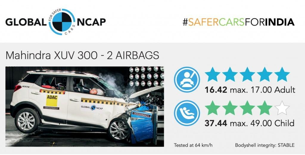 Global NCAP Test