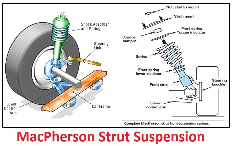 Independent MacPherson Strut Suspension