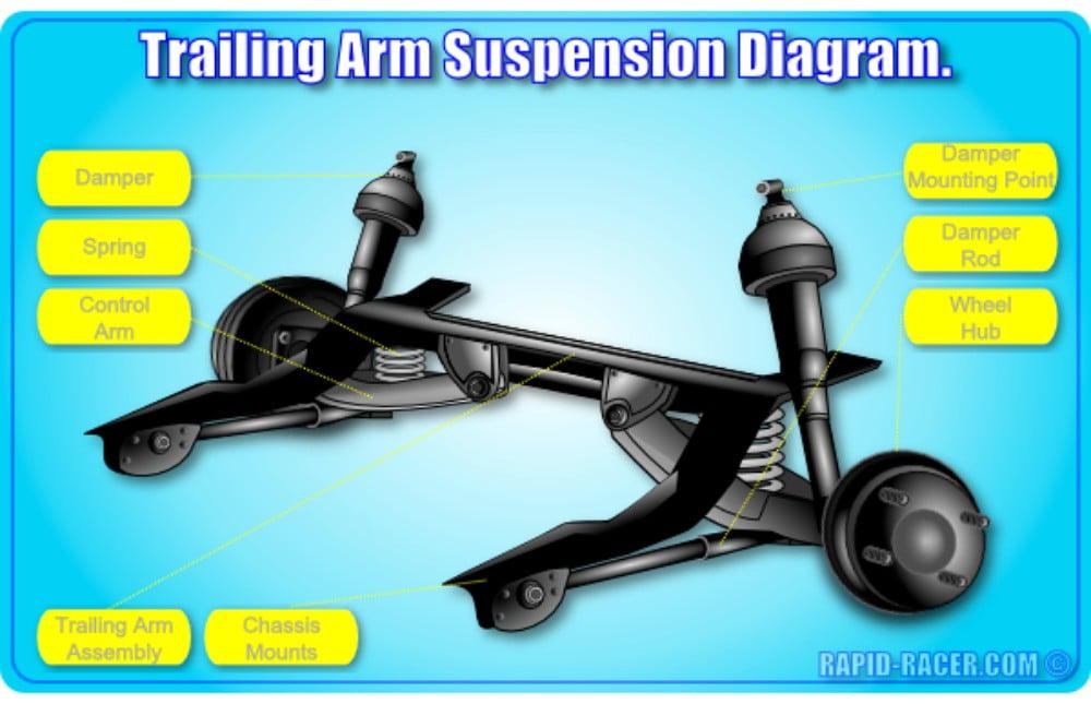 Dependent Suspension - Trailing Arm