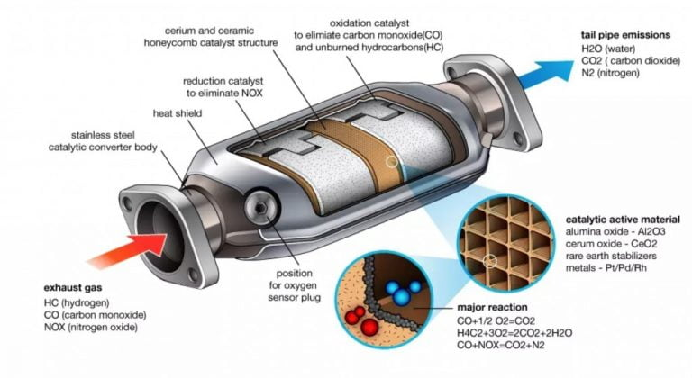 What Are Catalytic Converters? How Do They Reduce Emissions?